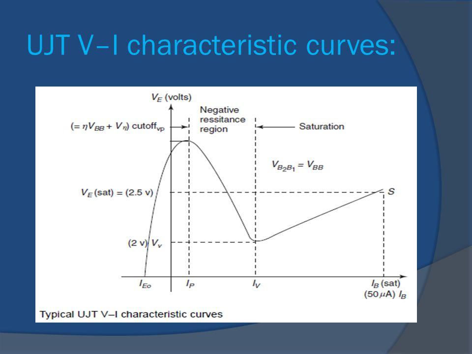 UJT V–I characteristic curves: