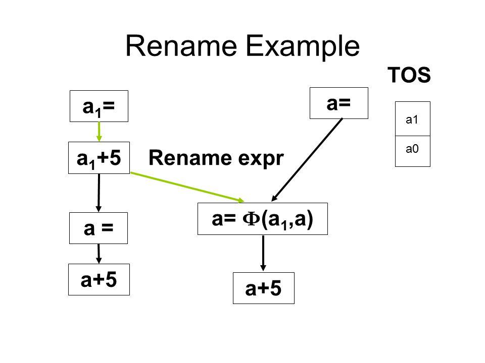 Rename Example TOS a= a1= a1+5 Rename expr a= Ф(a1,a) a = a+5 a+5 a1