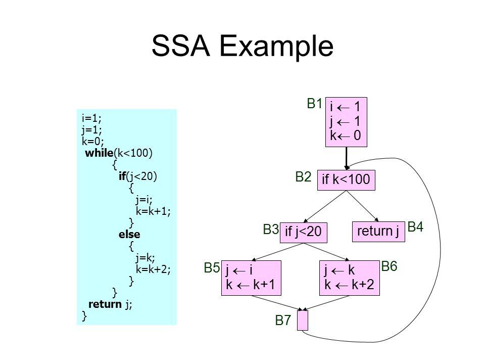 SSA Example B1 i  1 j  1 k 0 B2 if k<100 B3 B4 if j<20