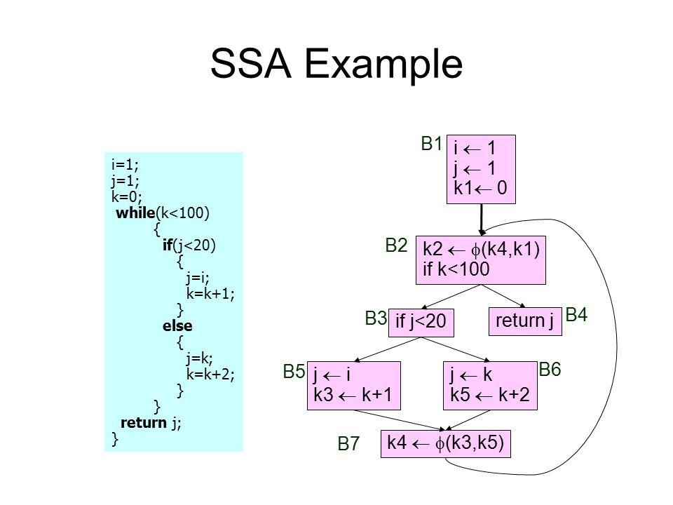 SSA Example B1 i  1 j  1 k1 0 B2 k2  (k4,k1) if k<100 B3 B4
