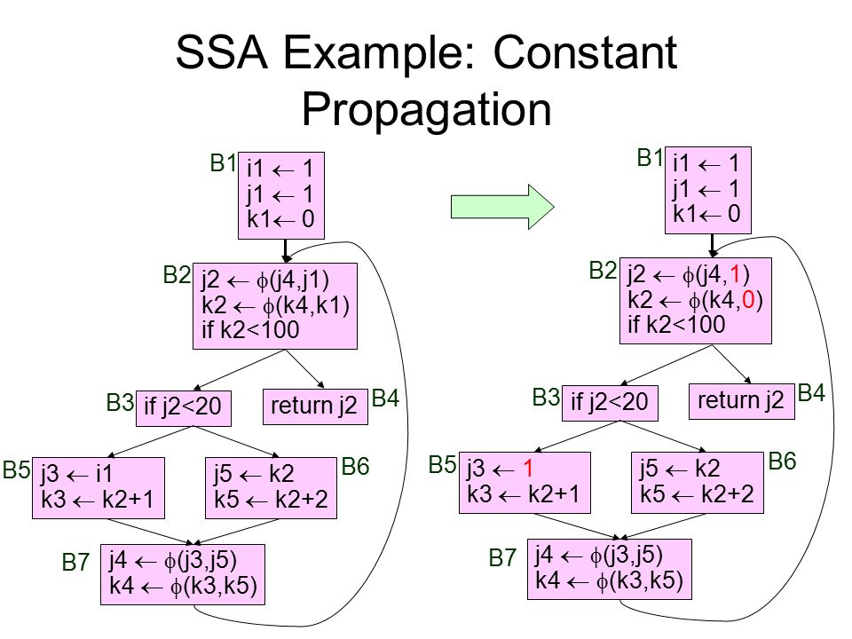 SSA Example: Constant Propagation