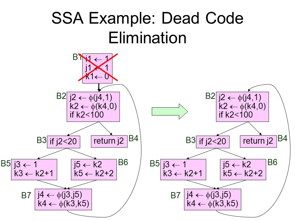 SSA Example: Dead Code Elimination