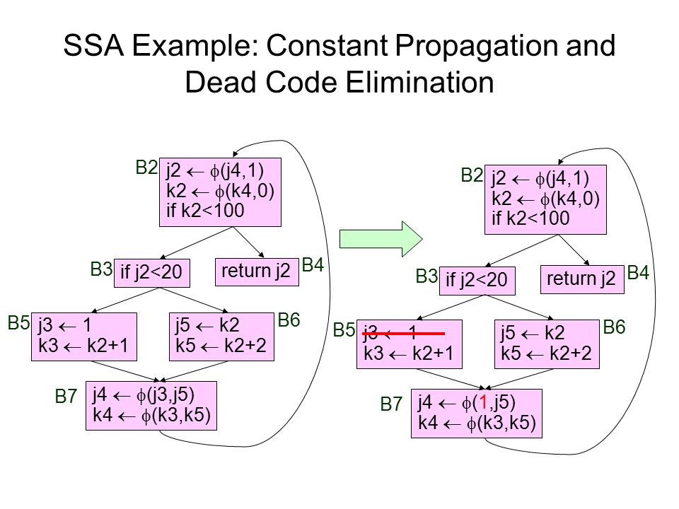 SSA Example: Constant Propagation and Dead Code Elimination