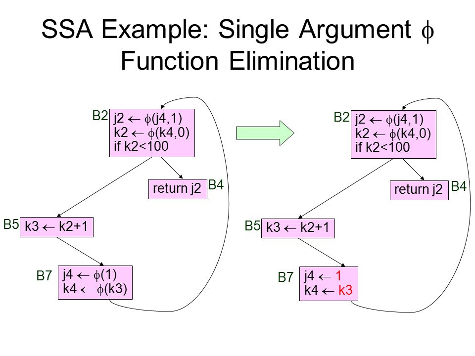 SSA Example: Single Argument  Function Elimination