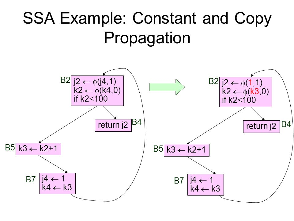 SSA Example: Constant and Copy Propagation