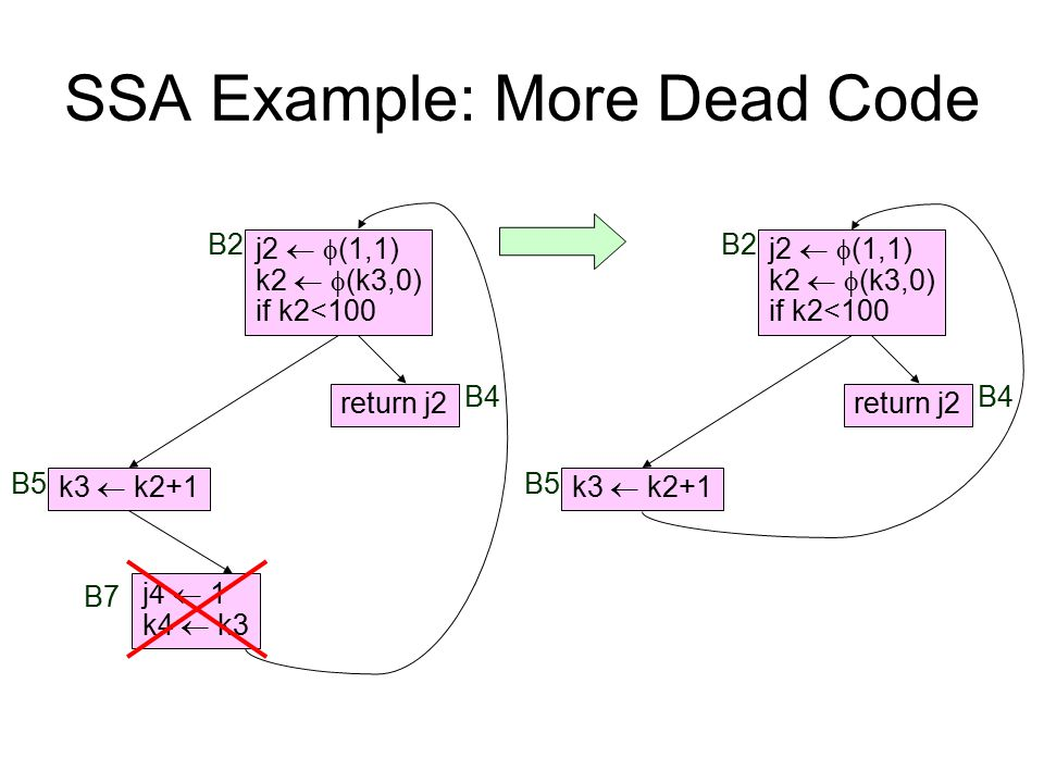 SSA Example: More Dead Code