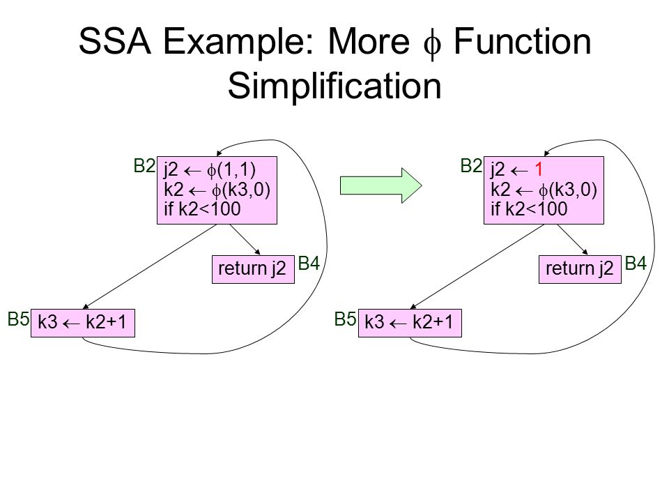 SSA Example: More  Function Simplification