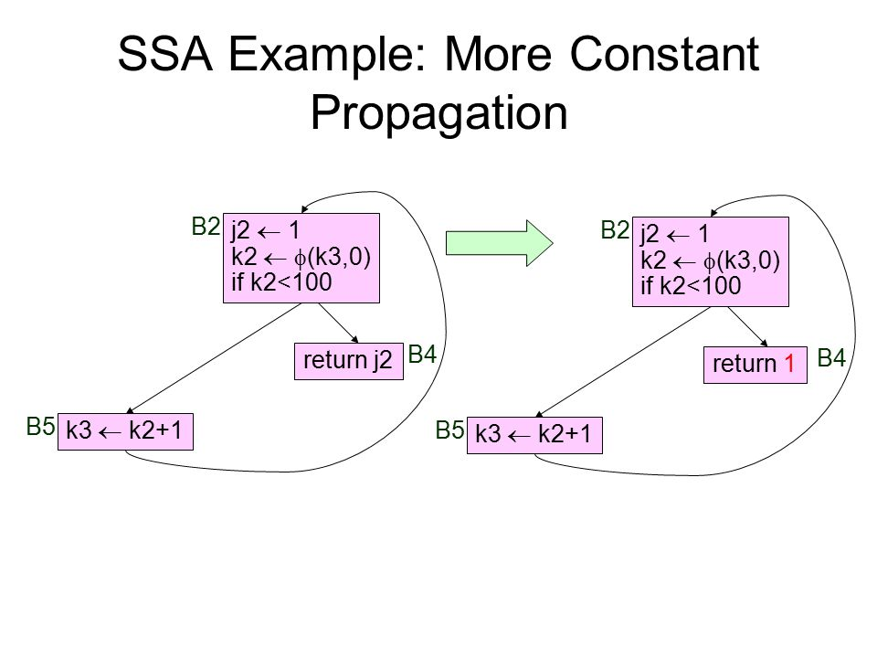 SSA Example: More Constant Propagation