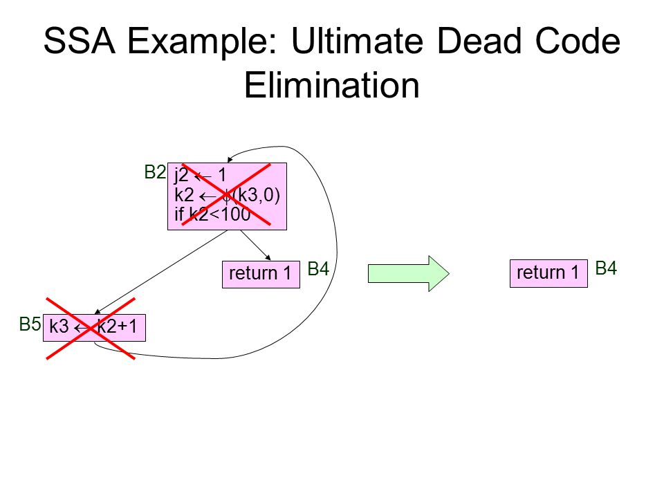 SSA Example: Ultimate Dead Code Elimination