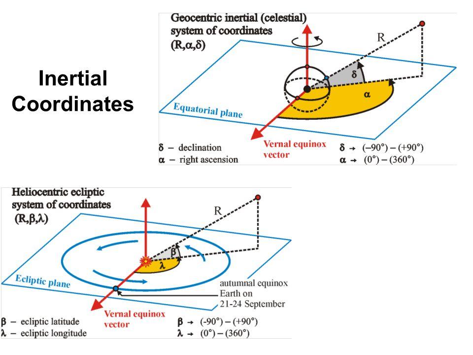 Inertial Coordinates