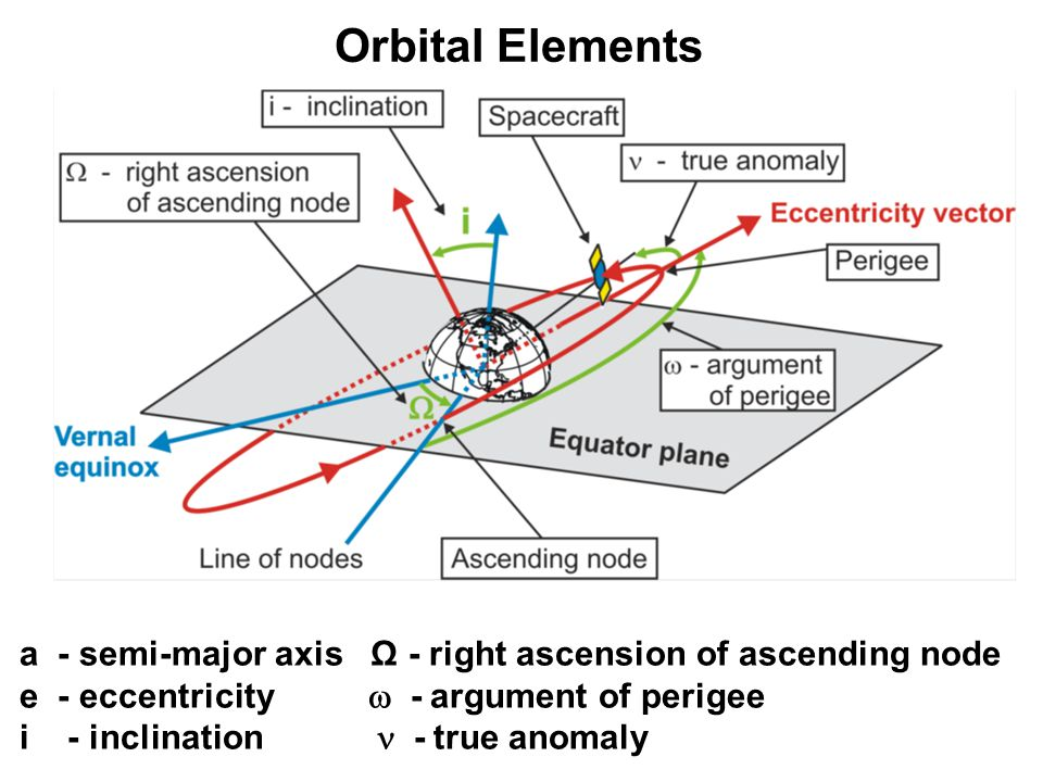 Orbital Elements a - semi-major axis Ω - right ascension of ascending node. e - eccentricity  - argument of perigee.