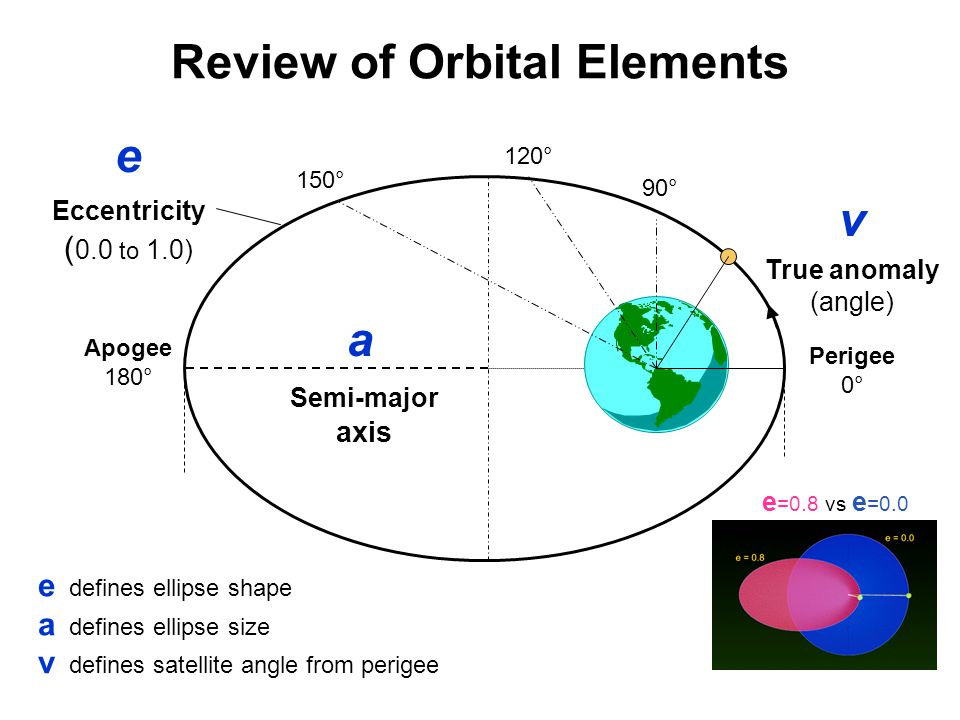 Review of Orbital Elements