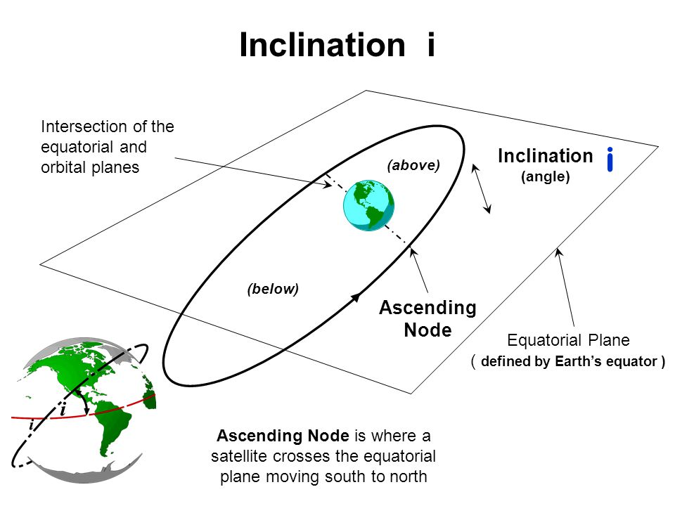 Equatorial Plane ( defined by Earth's equator )