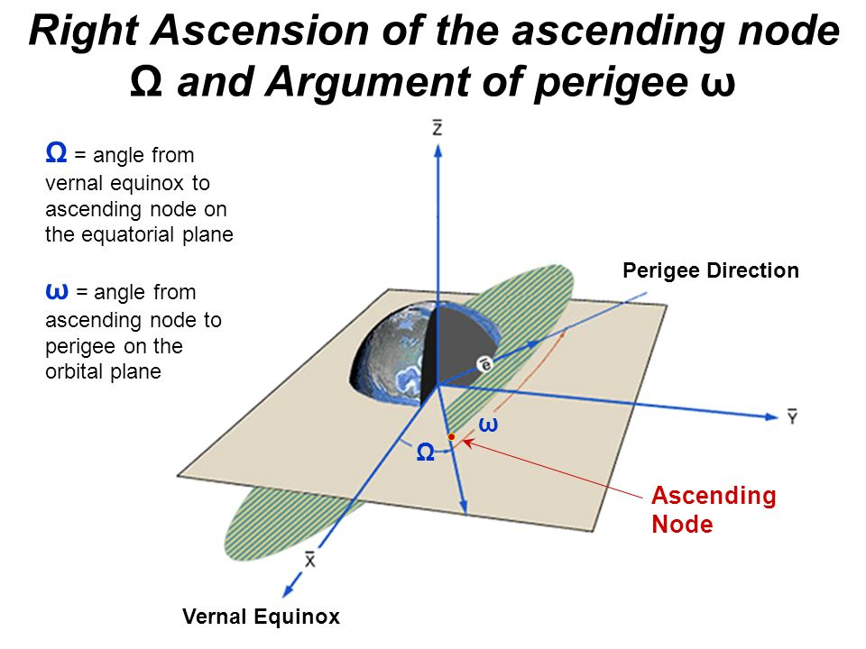 Right Ascension of the ascending node Ω and Argument of perigee ω