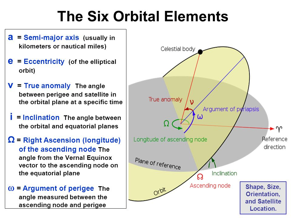 The Six Orbital Elements