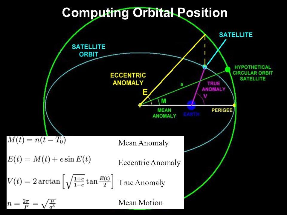 Computing Orbital Position