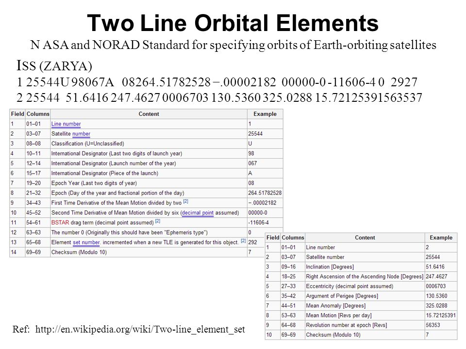 Two Line Orbital Elements