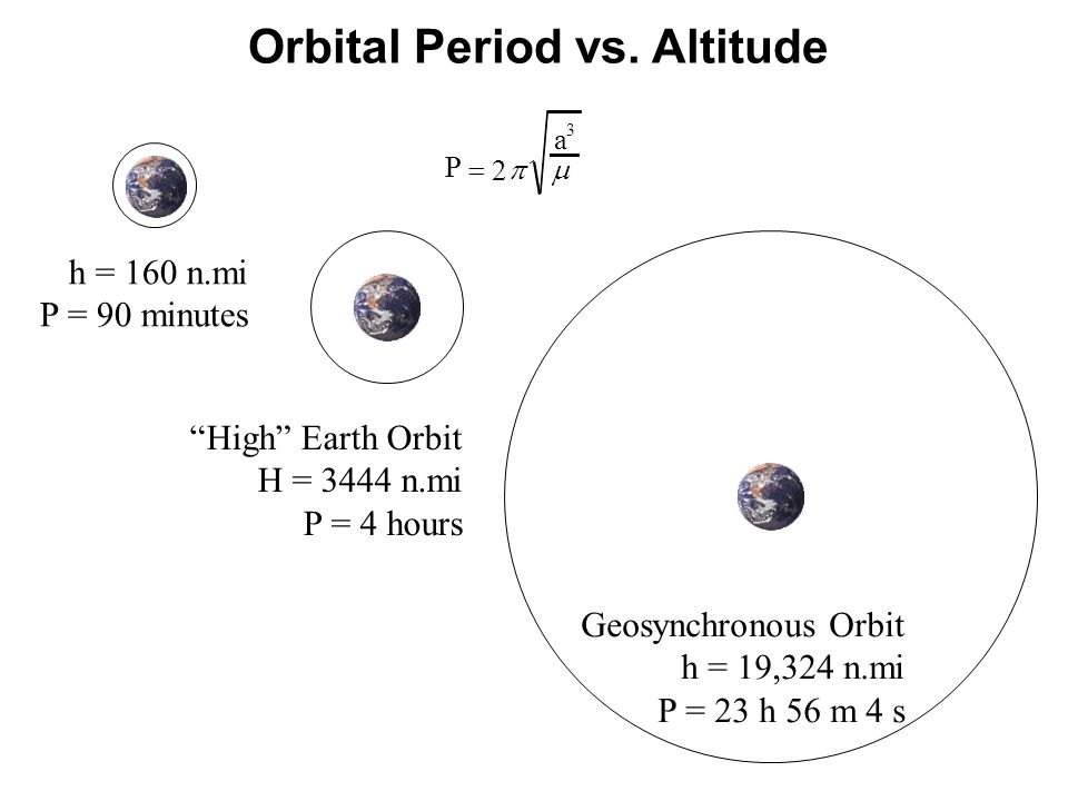 Orbital Period vs. Altitude