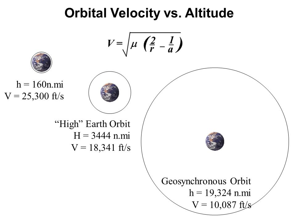 Orbital Velocity vs. Altitude