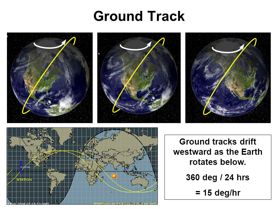 Ground tracks drift westward as the Earth rotates below.