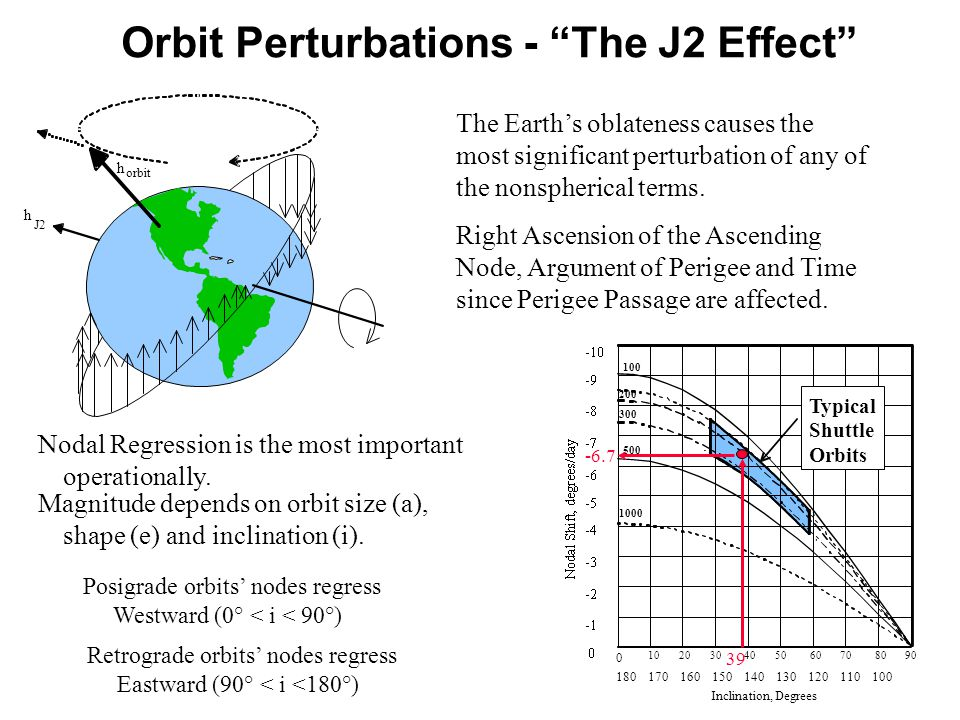 Orbit Perturbations - The J2 Effect