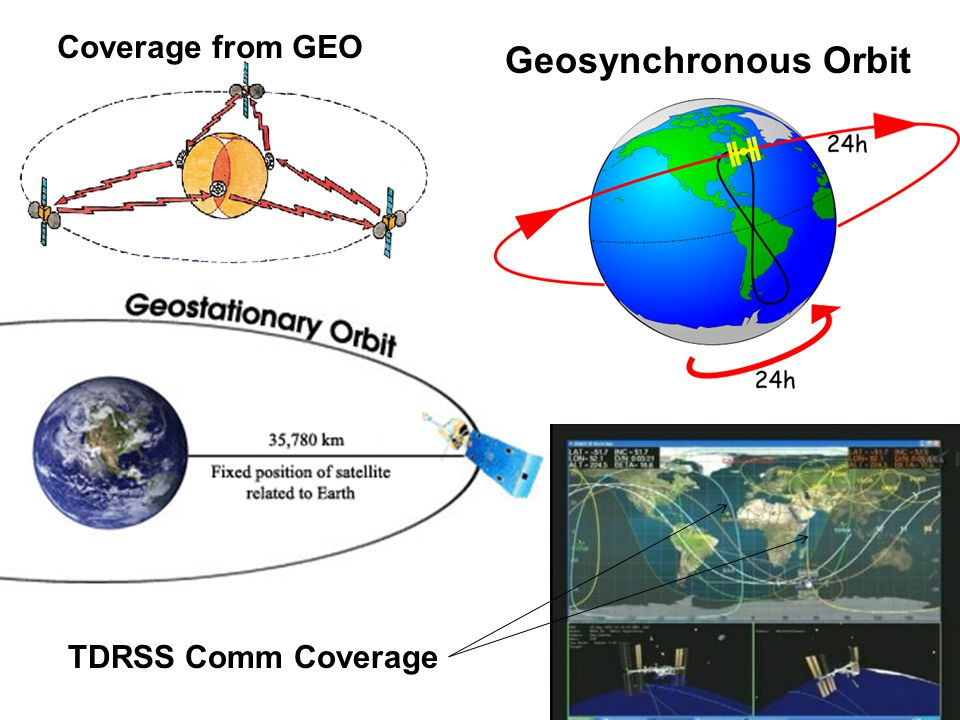 Coverage from GEO Geosynchronous Orbit TDRSS Comm Coverage