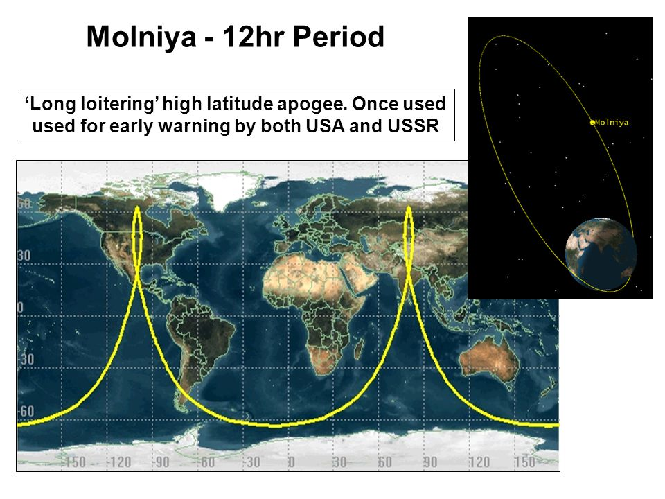 Molniya - 12hr Period 'Long loitering' high latitude apogee.