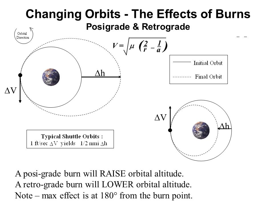 Changing Orbits - The Effects of Burns Posigrade & Retrograde