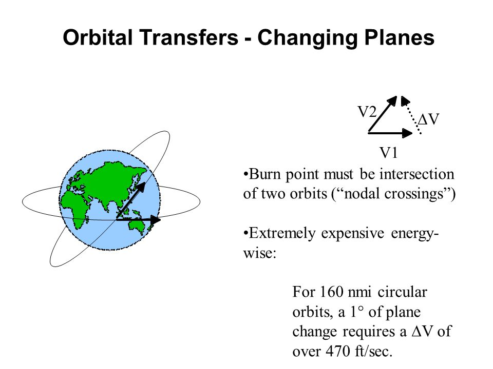 Orbital Transfers - Changing Planes
