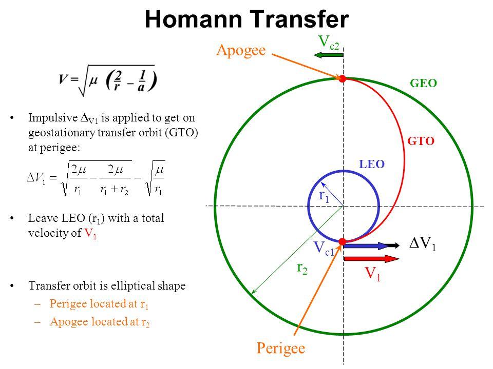 Homann Transfer Vc2 Apogee r1 DV1 Vc1 r2 V1 Perigee GEO