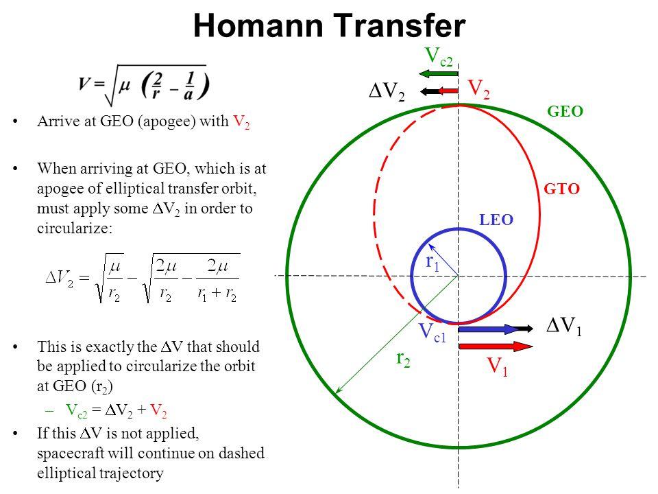 Homann Transfer Vc2 V2 DV2 r1 DV1 Vc1 r2 V1 GEO