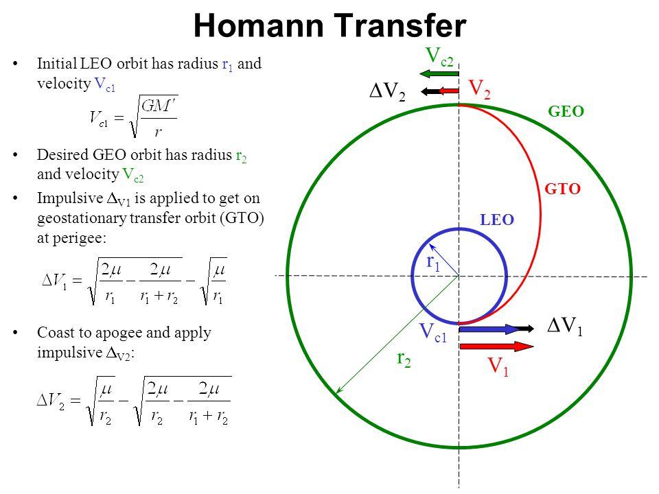 Homann Transfer Vc2 V2 DV2 r1 DV1 Vc1 r2 V1