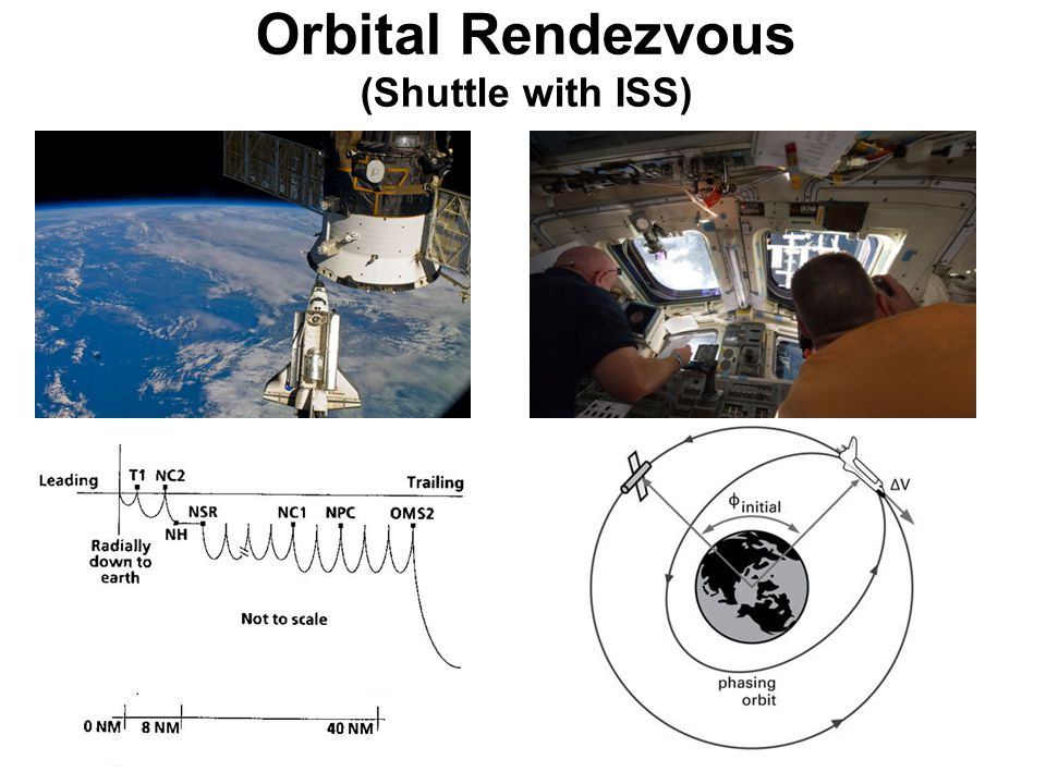 Orbital Rendezvous (Shuttle with ISS)