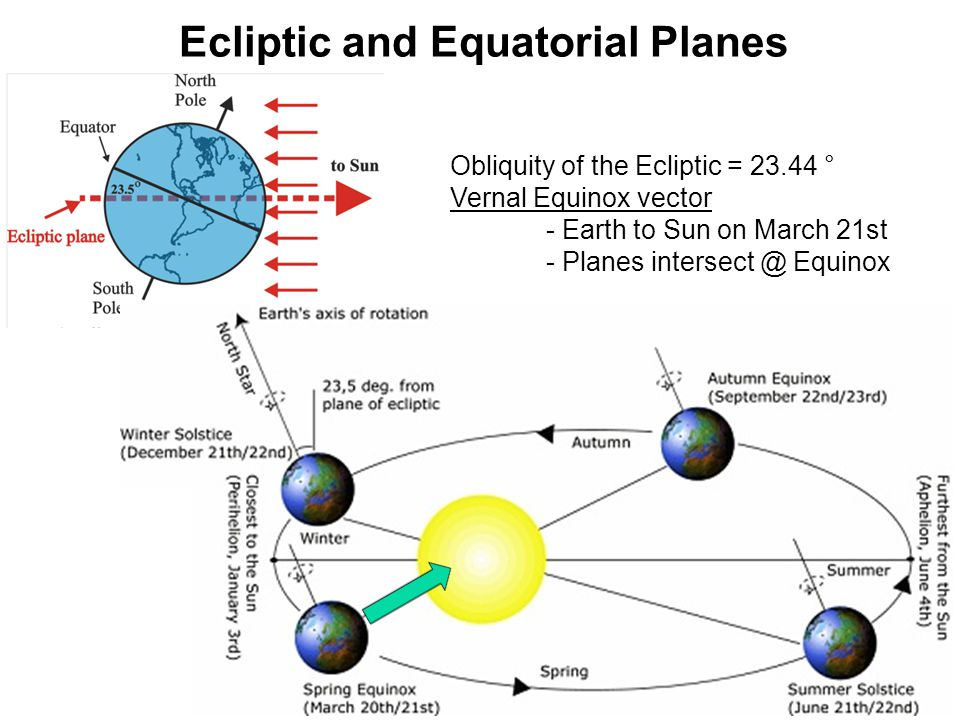 Ecliptic and Equatorial Planes