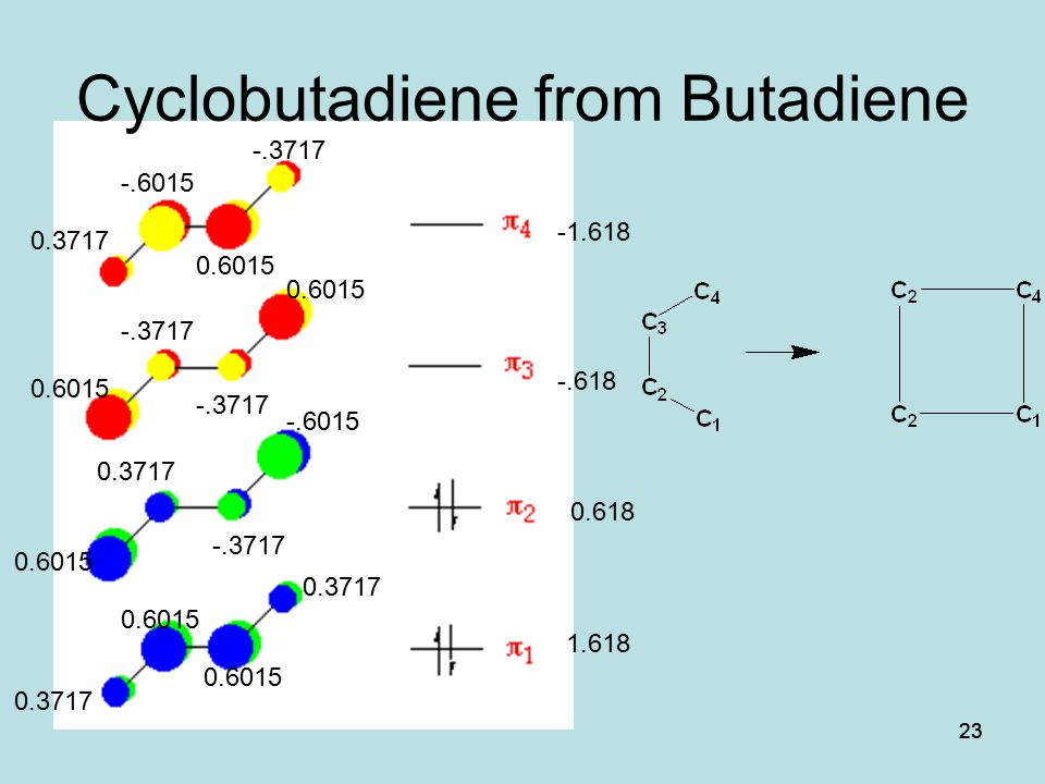 Cyclobutadiene from Butadiene