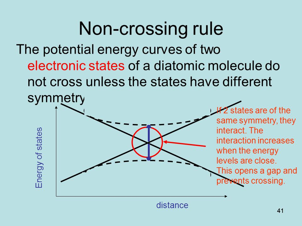 Non-crossing rule The potential energy curves of two electronic states of a diatomic molecule do not cross unless the states have different symmetry.