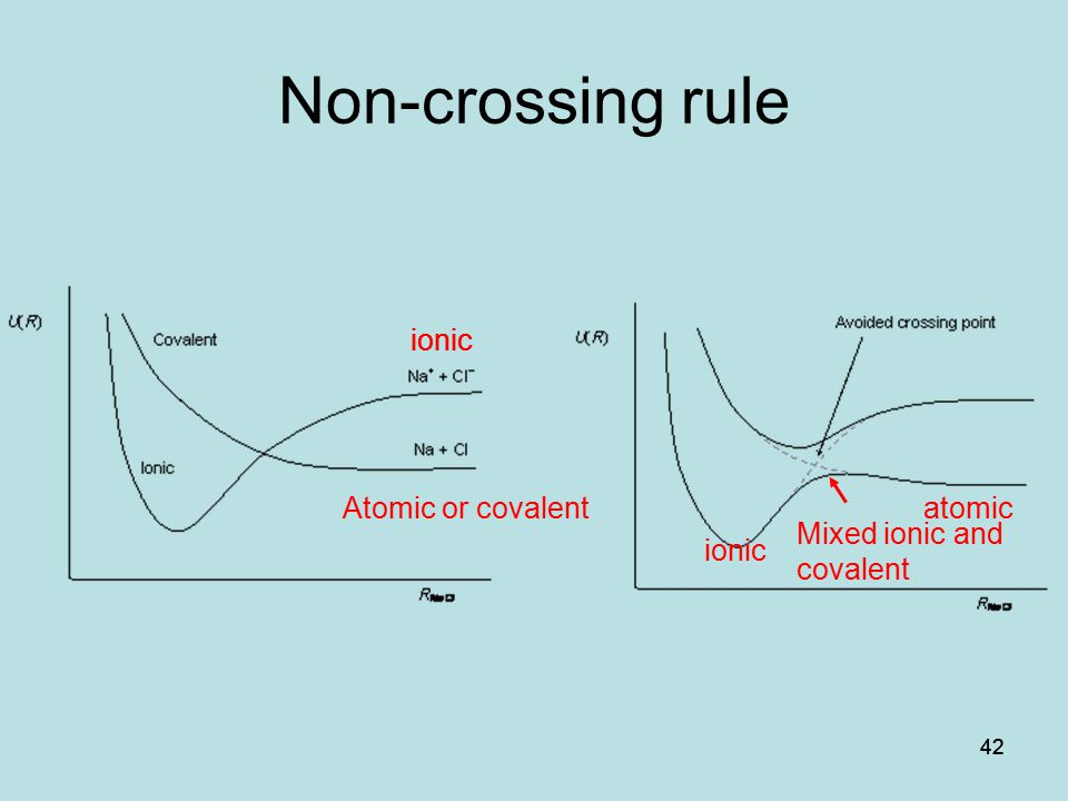 Non-crossing rule ionic ionic Atomic or covalent atomic