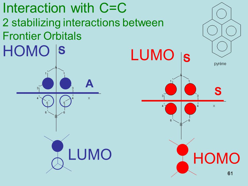 Interaction with C=C 2 stabilizing interactions between Frontier Orbitals