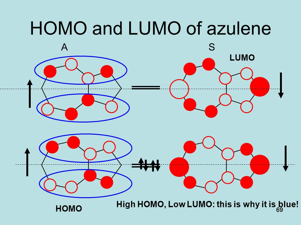 HOMO and LUMO of azulene