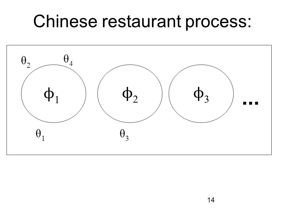 Chinese restaurant process: