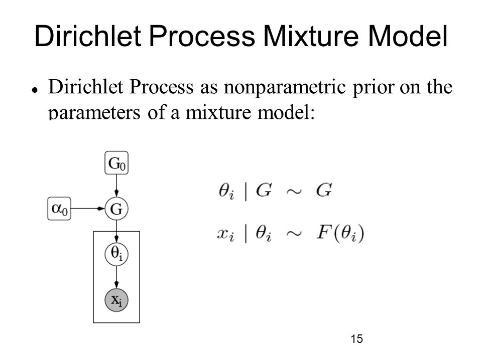Dirichlet Process Mixture Model