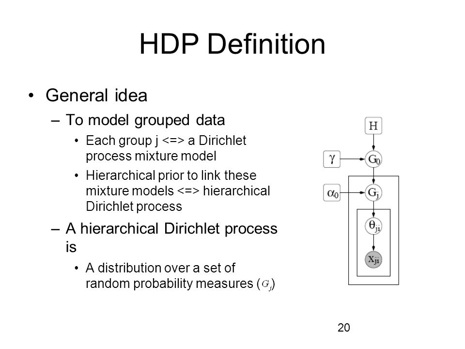 HDP Definition General idea To model grouped data