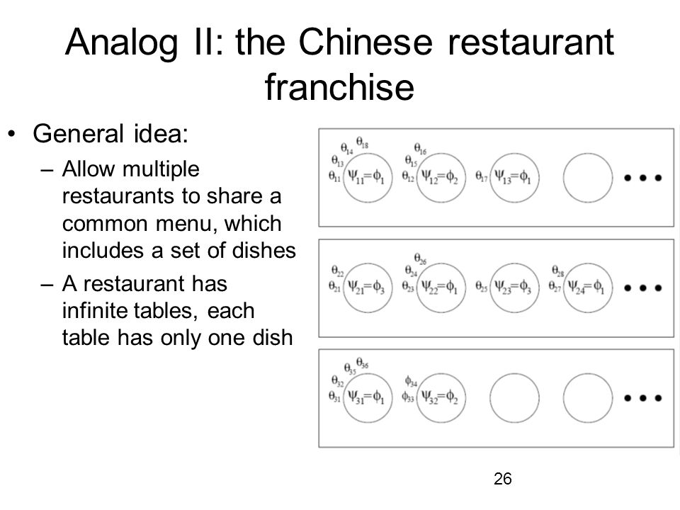 Analog II: the Chinese restaurant franchise