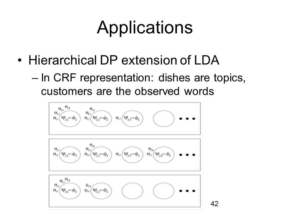 Applications Hierarchical DP extension of LDA