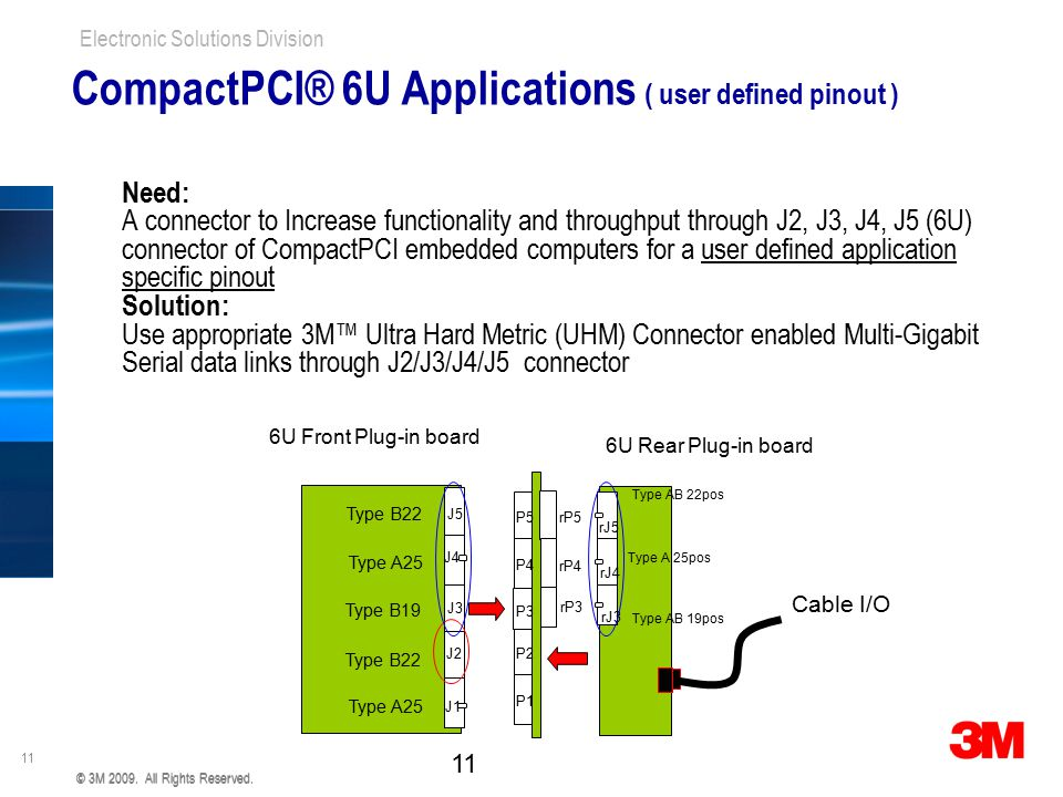 CompactPCI® 6U Applications ( user defined pinout )