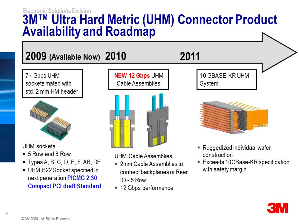 3M™ Ultra Hard Metric (UHM) Connector Product Availability and Roadmap