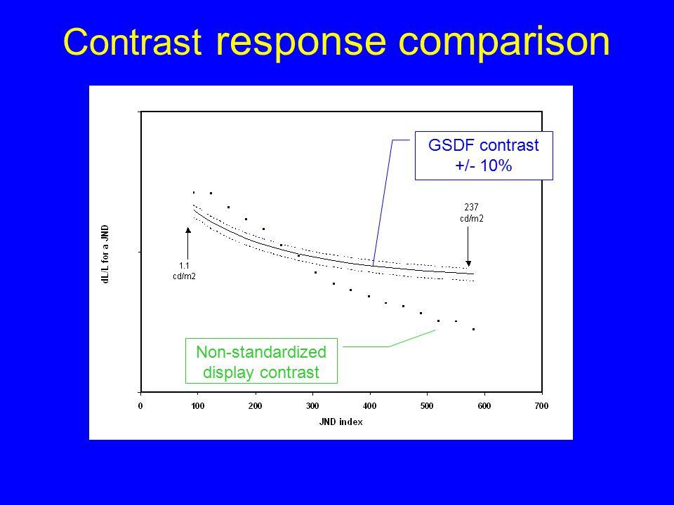 Contrast response comparison