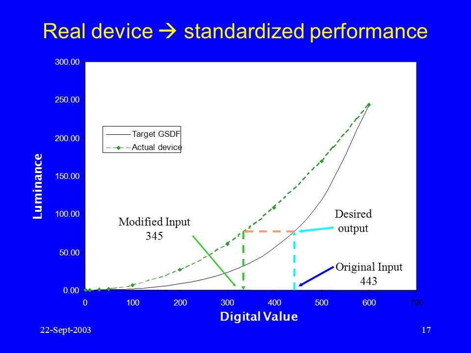 Real device  standardized performance