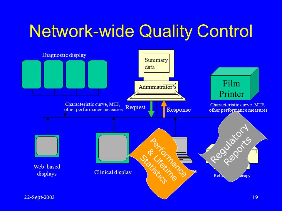 Network-wide Quality Control