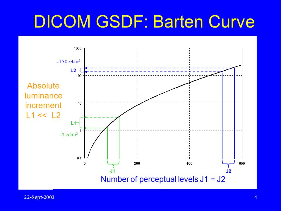 DICOM GSDF: Barten Curve